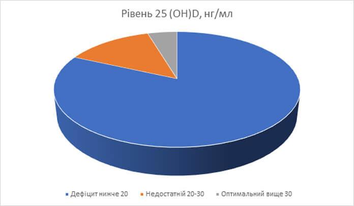 Рівень дефіциту вітаміну D серед жителів України