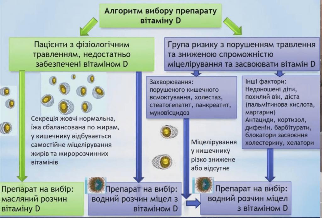Алгоритм вибору препарату вітаміну D